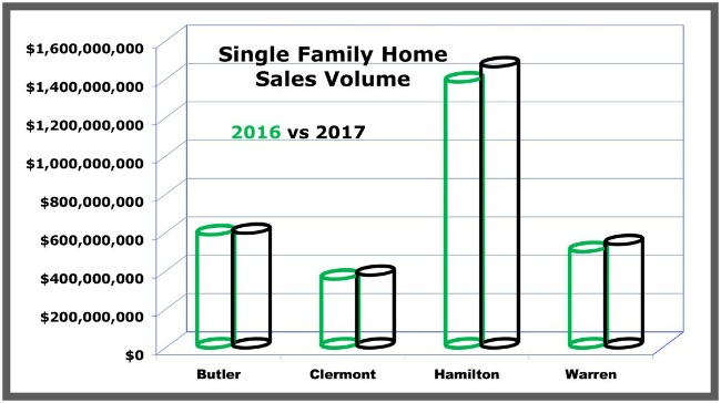 Cincinnati Home sales volume graph