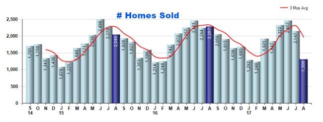 Cincinnati homes sold