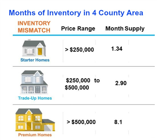 Cincinnati real estate inventory