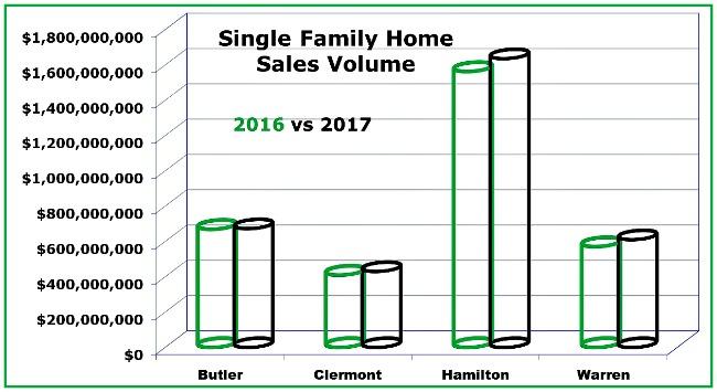 Cincinnati home sales volume