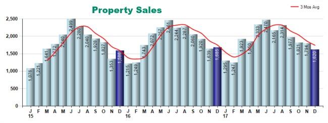 2017 year end real estate in cincinnati