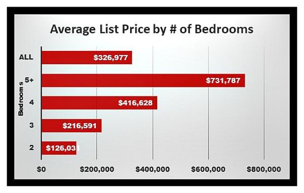 Graph of active listings by bedrooms in cincinnati real estate