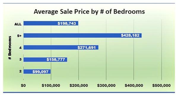 cincinnati homes for sale by number of bedrooms