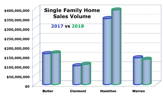 Graph of single family home sales in Cincinnati Ohio