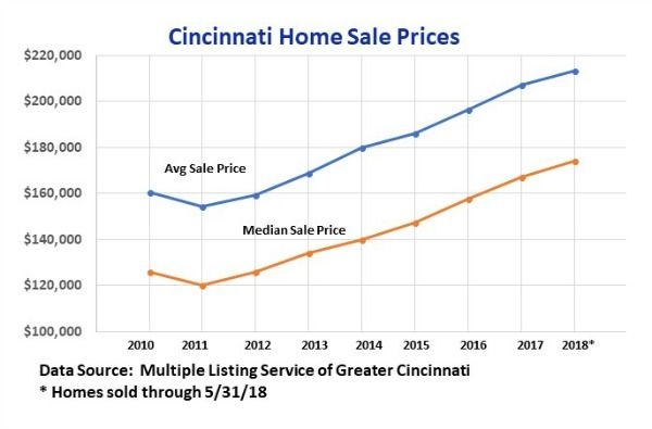 Cincinnati home sale prices for 10 years