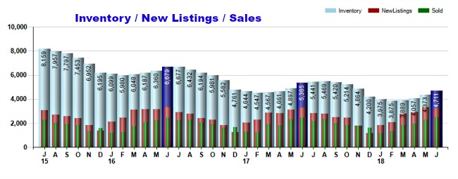 Cincinnati Inventory New Listings and Sales