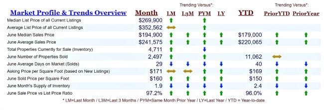 Cincinnati real estate market trends