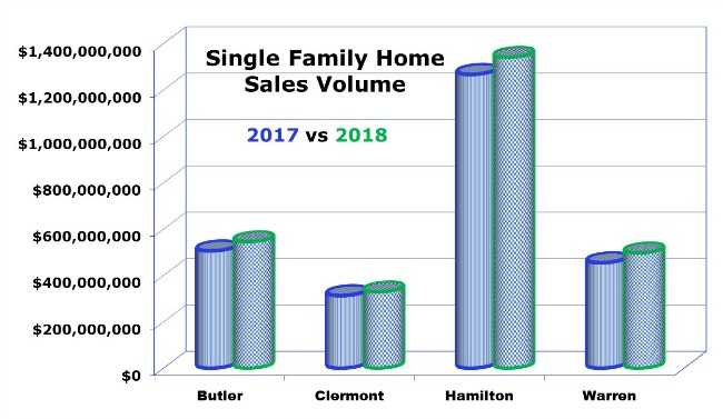 July Home Sales Cincinnati