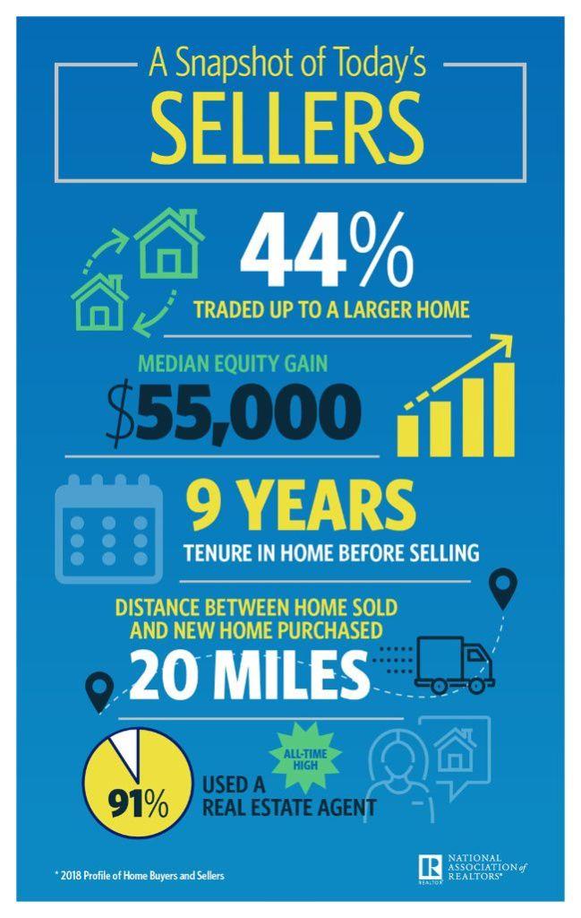 home seller profile