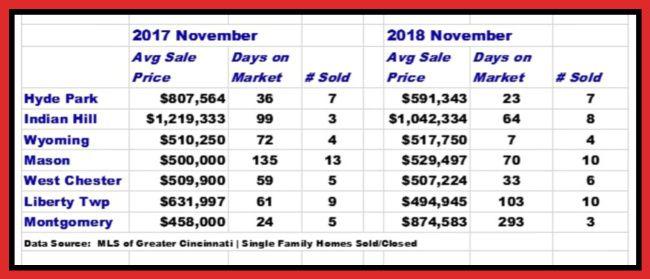Cincinnati high end real estate sales