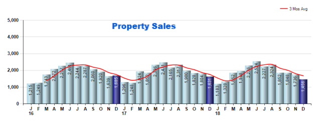 Cincinnati property sales