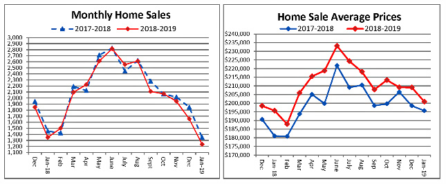 Cincinnati Home Sales