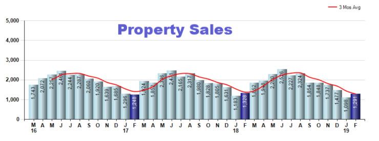 Home Sales in Cincinnati
