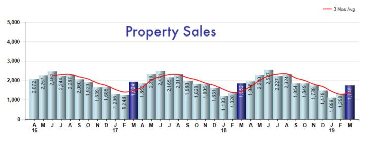 Cincinnati graph on property sales