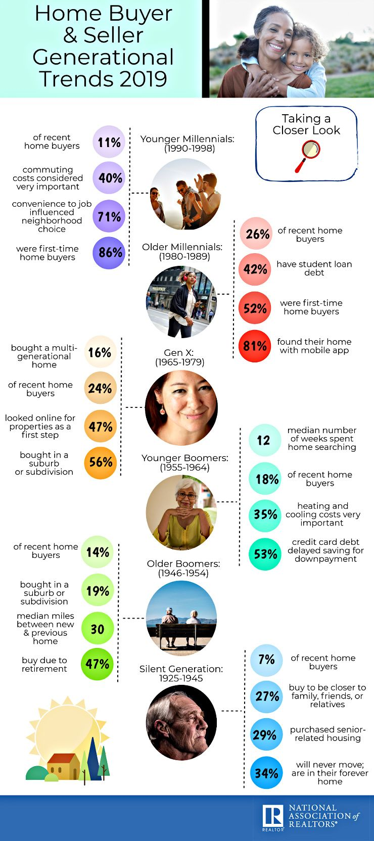 infographic 2019-home-buyer-and-seller-generational-trends-2019-i