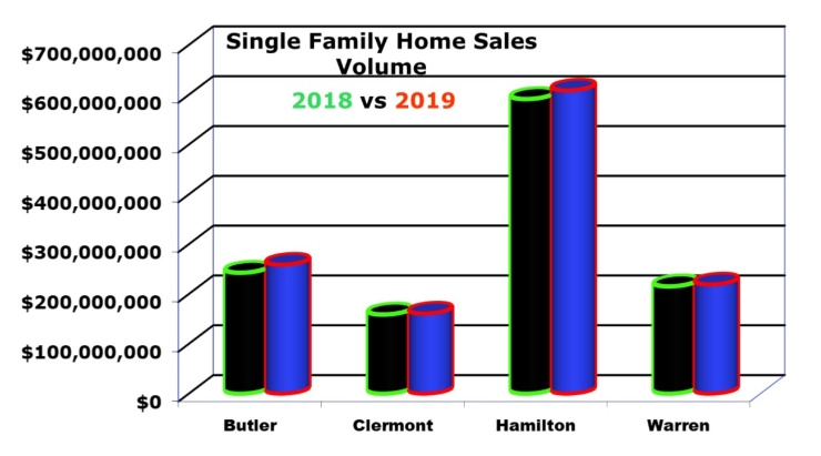Cincinnati home sales by county