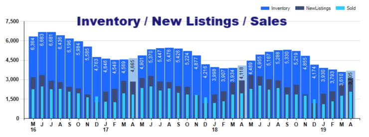 Bar chart comparing new listings and sales
