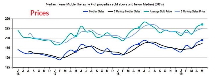 graph of sale vs median home prices in Cincinnati