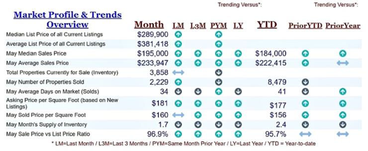 Cincinnati May Market Overview