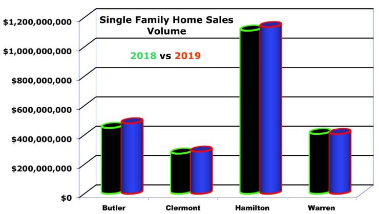 Bar Chart Cincinnati Home Sales Volume