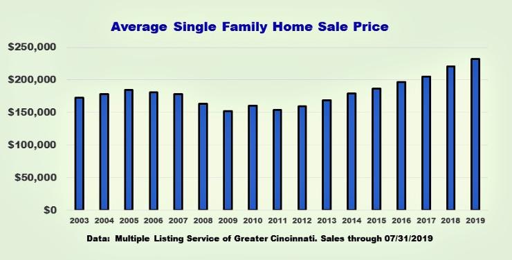 bar chart of average sale price for single family homes in cincinnati