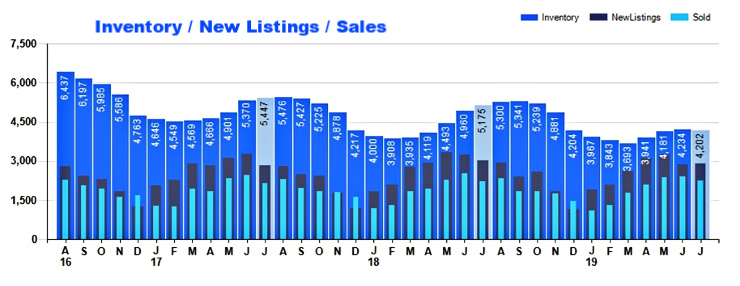 Bar chart of inventory, new listing and sales of homes in Cincinnati area