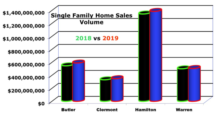 Bar chart of dollar sales volume for cincinnati homes