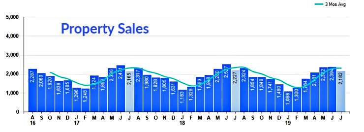 bar chart of home sales by month