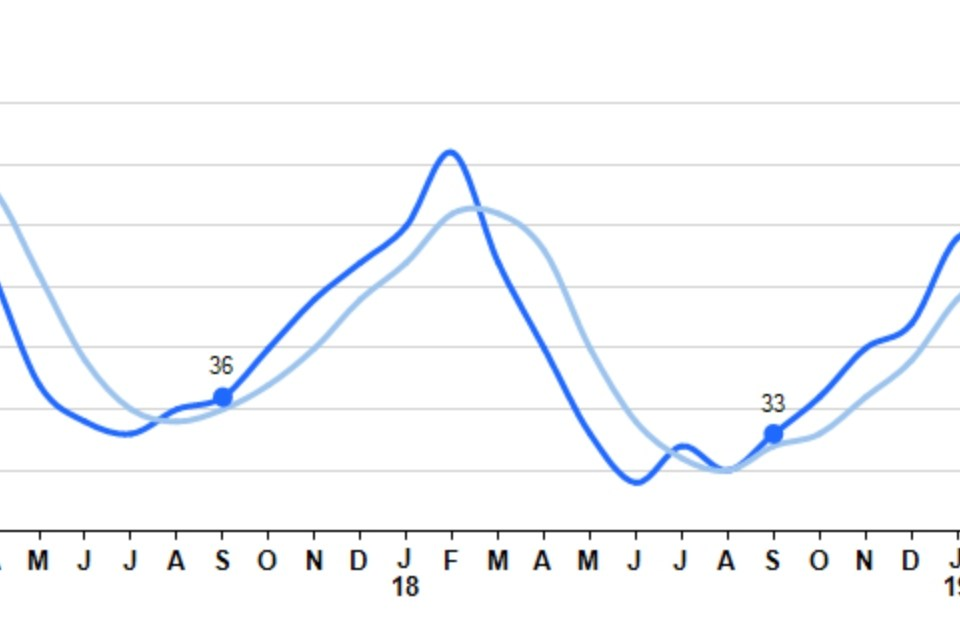 Graph of Days on Market for home sales In Cincinnati