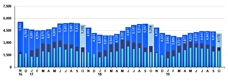 Bar chart of real estate inventory