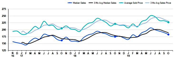 Graph of sale prices for single family homes in Cincinnati