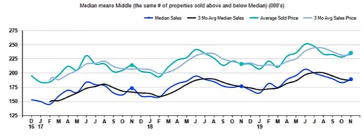 graph november home sale prices in cincinnati
