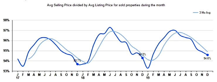 graph of selling vs listing price for liberty township single-family homes