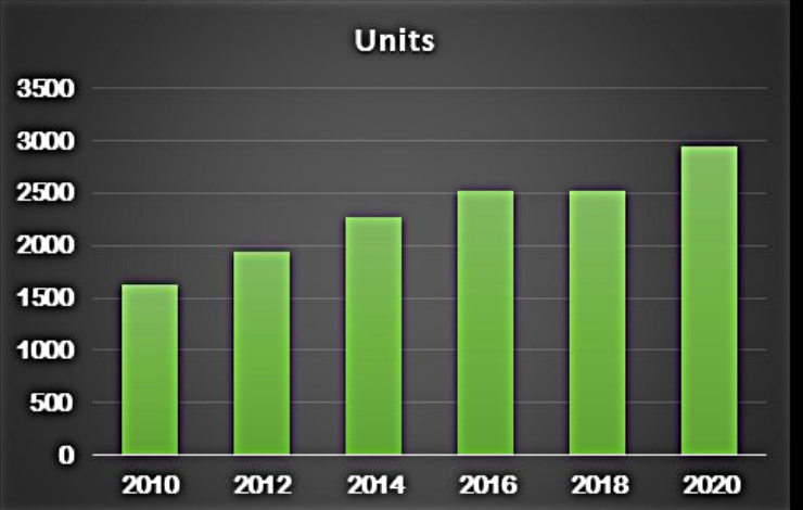 bar chart of number of sing-family homes sold in Cincinnati 2019 vs 2020