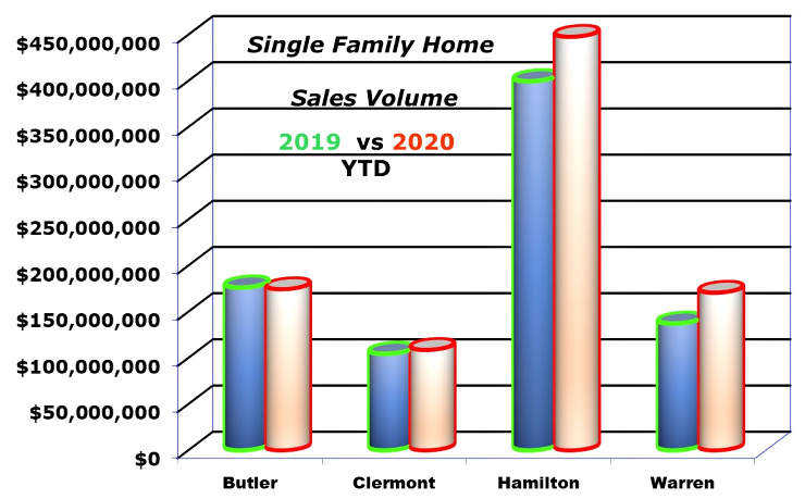 home sale graph for Cincinnati