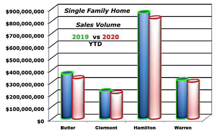 bar chart of home sales in cincinnati