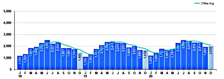 Graph of 2020 Property Sales in Cincinnati