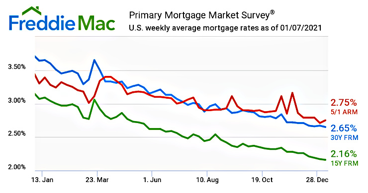graph of mortgage interest rates