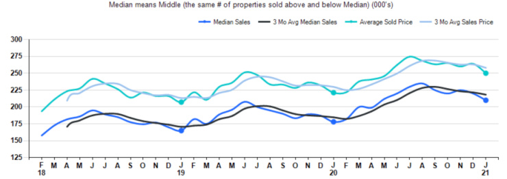 graph of single family home sale prices