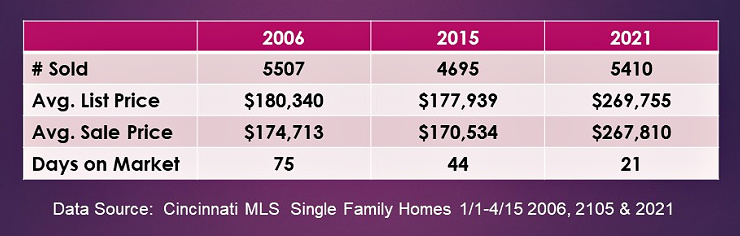 Number chart comparing Cincinnati home sales from 2006, 2015 and 2021