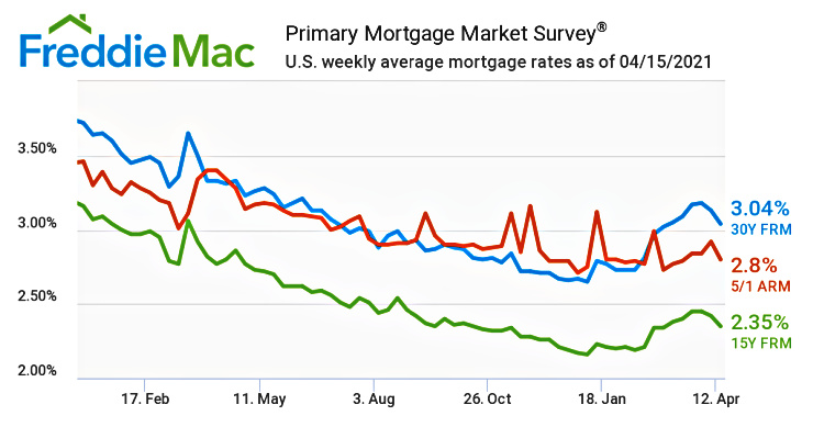 Graph from Freddie Mac reflecting mortgage rates since 1/1/21 through April 12th.