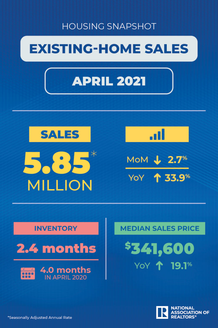 NAR infographic on April Home Sales
