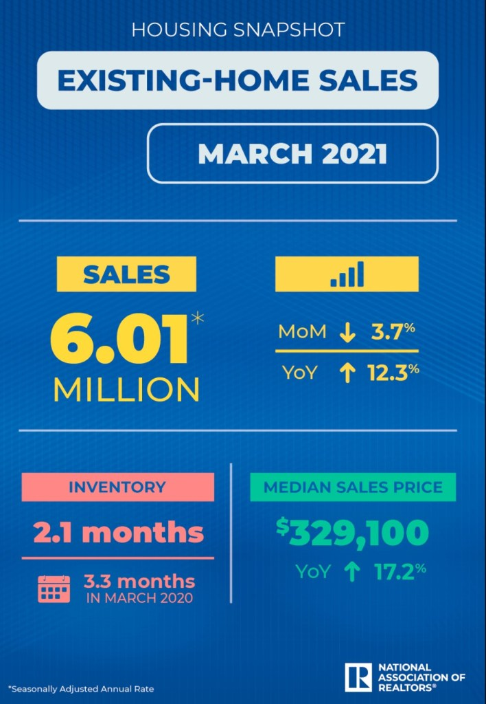 Infographic covering March home sales