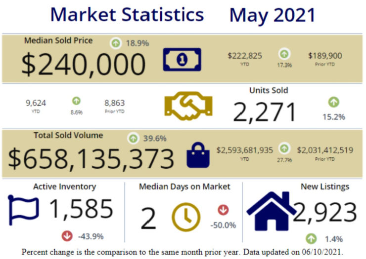 Infographic from Cincinnati Board of Realtors covering home sales for May 2021