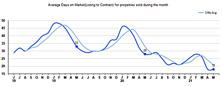 chart of days on market for real estate through may 2021