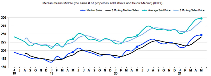 chart of home sale prices for may 2021