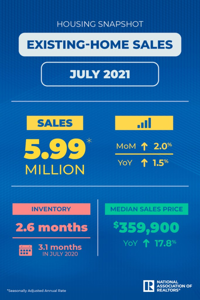 Home Sales Infographic from National Association of Realtors