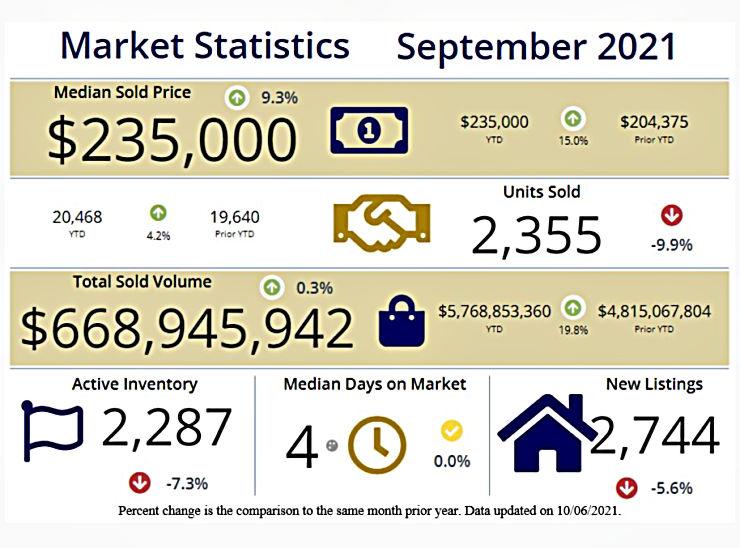 chart of Cincinnati home sales