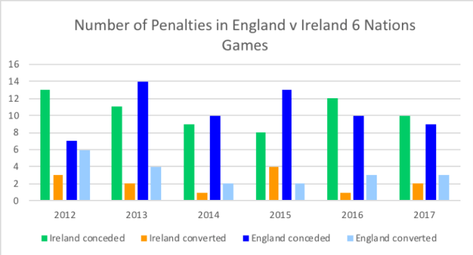 Penalty count has varied from game to game. Data source: ESPN statsguru