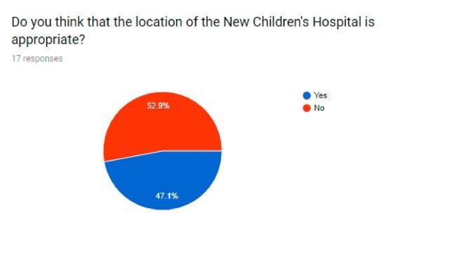 NCH survey by Carolina Hernandez